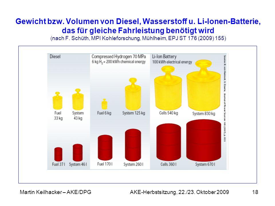 Martin Keilhacker – AKE/DPG AKE-Herbstsitzung, 22./23. Oktober 200918 Gewicht bzw. Volumen von Diesel, Wasserstoff u. Li-Ionen-Batterie, das für gleic