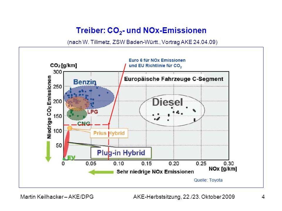 Martin Keilhacker – AKE/DPG AKE-Herbstsitzung, 22./23. Oktober 20094 Treiber: CO 2 - und NOx-Emissionen (nach W. Tillmetz, ZSW Baden-Württ., Vortrag A
