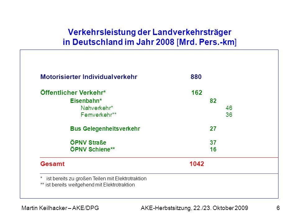 Martin Keilhacker – AKE/DPG AKE-Herbstsitzung, 22./23. Oktober 20096 Verkehrsleistung der Landverkehrsträger in Deutschland im Jahr 2008 [Mrd. Pers.-k