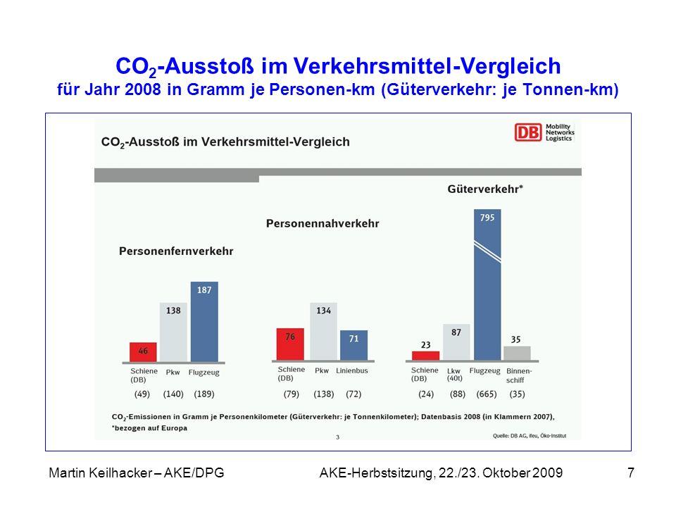 Martin Keilhacker – AKE/DPG AKE-Herbstsitzung, 22./23. Oktober 20097 CO 2 -Ausstoß im Verkehrsmittel-Vergleich für Jahr 2008 in Gramm je Personen-km (
