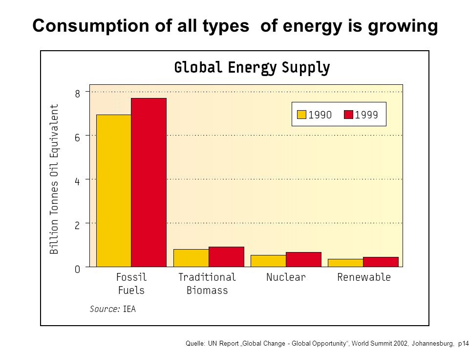 Quelle: UN Report Global Change - Global Opportunity, World Summit 2002, Johannesburg, p14 Consumption of all types of energy is growing