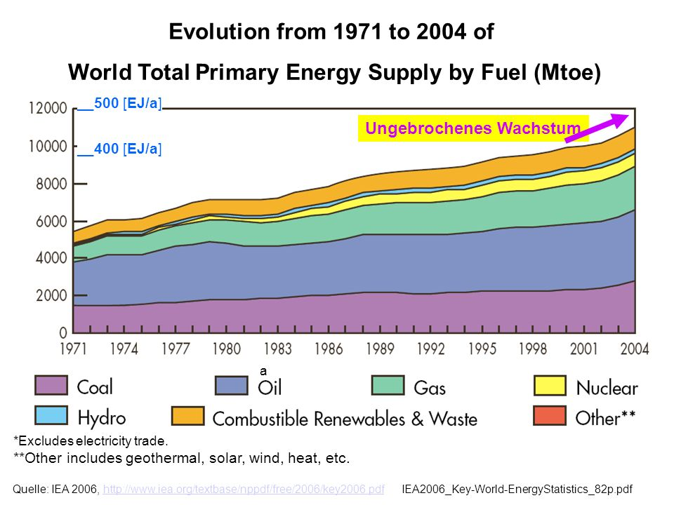 __500 [EJ/a] __400 [EJ/a] Evolution from 1971 to 2004 of World Total Primary Energy Supply by Fuel (Mtoe) *Excludes electricity trade. **Other include