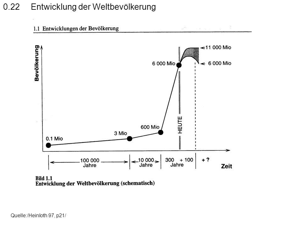 Quelle:/Heinloth 97, p21/ 0.22 Entwicklung der Weltbevölkerung