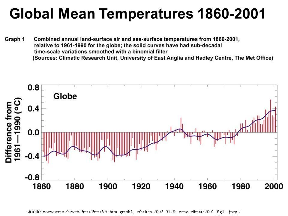 Quelle: www.wmo.ch/web/Press/Press670.htm_graph1, erhalten 2002_0128; wmo_climate2001_fig1....jpeg / Global Mean Temperatures 1860-2001