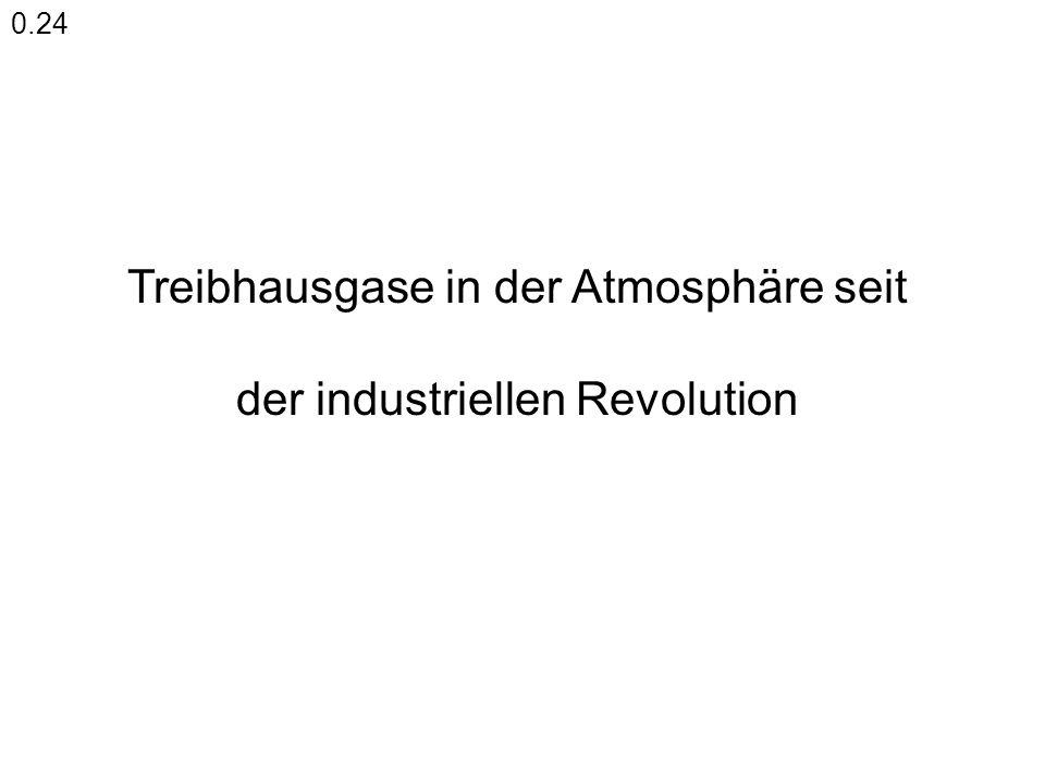 Treibhausgase in der Atmosphäre seit der industriellen Revolution 0.24