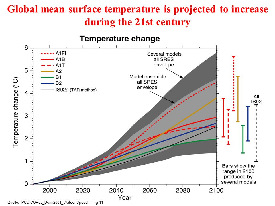 Global mean surface temperature is projected to increase during the 21st century Quelle: IPCC-COP6a_Bonn2001_WatsonSpeech: Fig 11