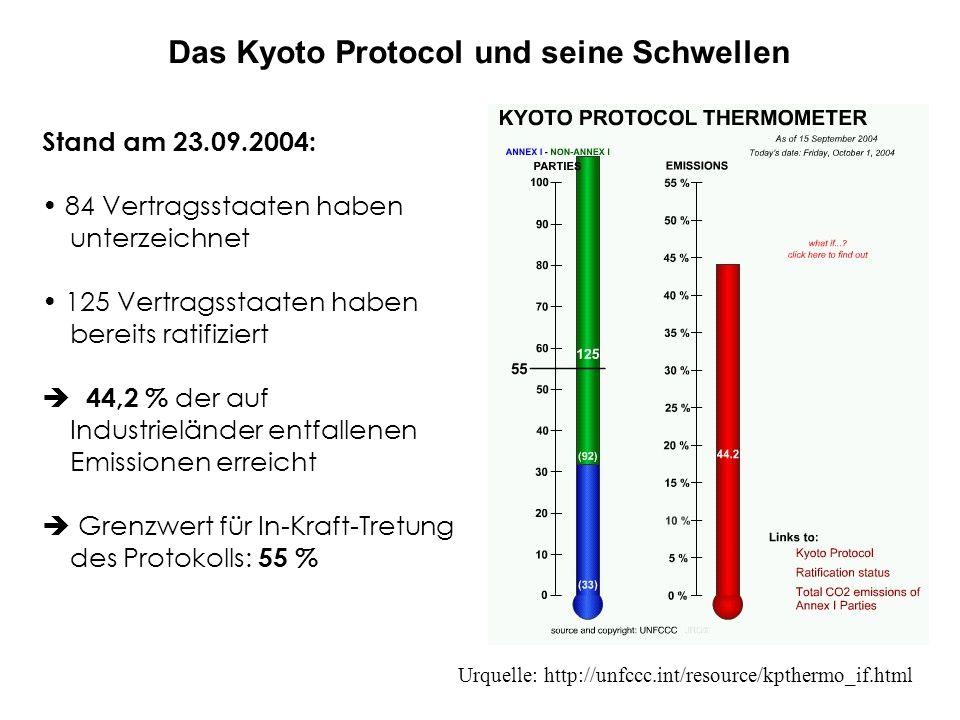Stand am 23.09.2004: 84 Vertragsstaaten haben unterzeichnet 125 Vertragsstaaten haben bereits ratifiziert 44,2 % der auf Industrieländer entfallenen Emissionen erreicht Grenzwert für In-Kraft-Tretung des Protokolls: 55 % Urquelle: http://unfccc.int/resource/kpthermo_if.html Das Kyoto Protocol und seine Schwellen