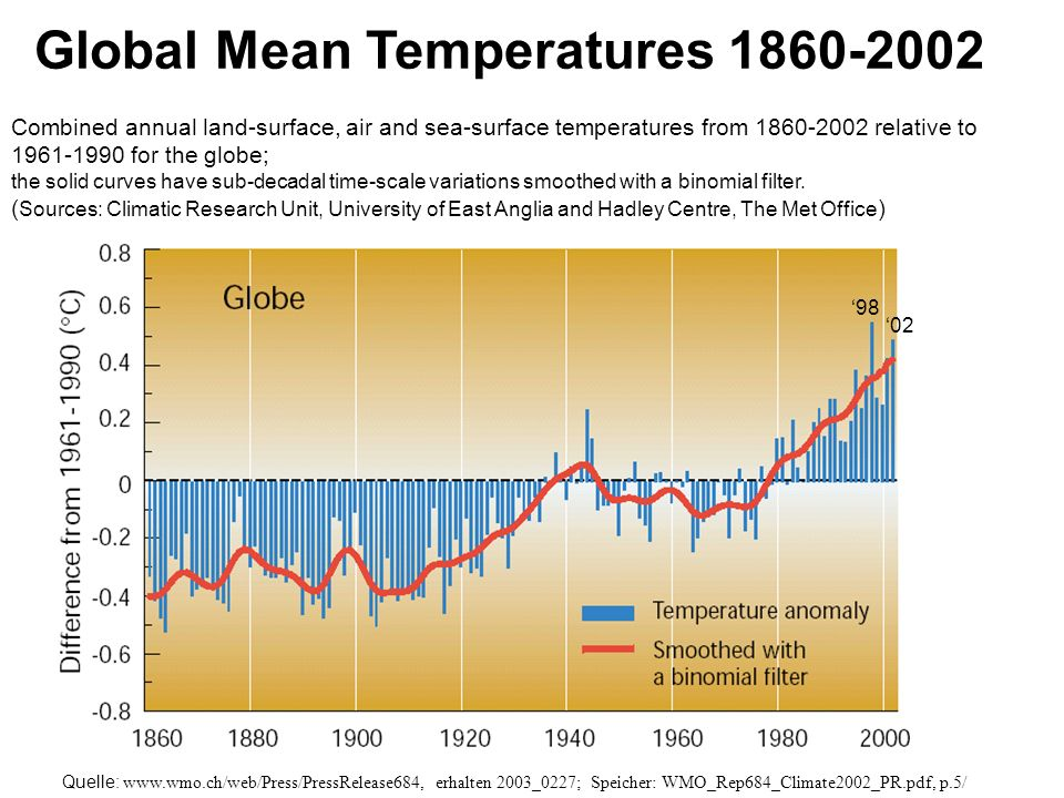 Combined annual land-surface, air and sea-surface temperatures from 1860-2002 relative to 1961-1990 for the globe; the solid curves have sub-decadal t