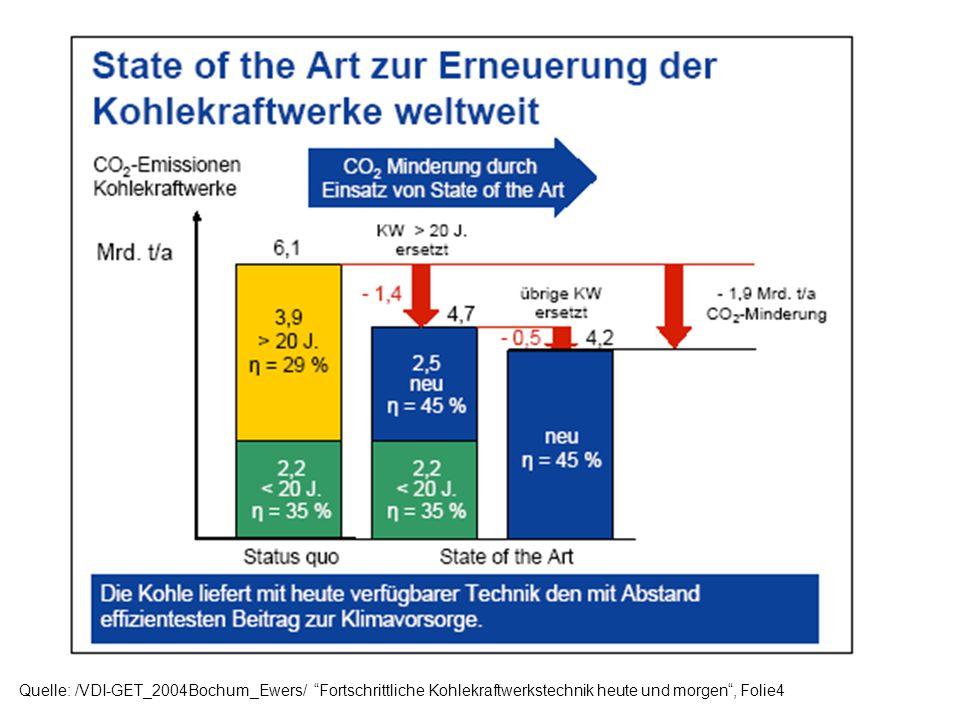 Quelle: /VDI-GET_2004Bochum_Ewers/ Fortschrittliche Kohlekraftwerkstechnik heute und morgen, Folie 11.