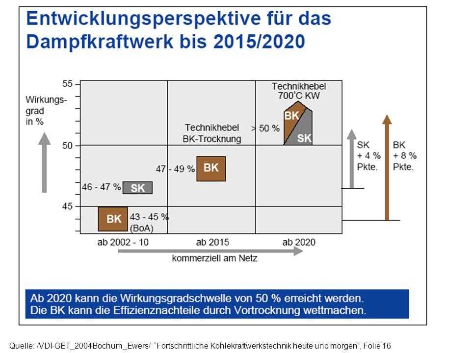 Quelle: /VDI-GET_2004Bochum_Ewers/ Fortschrittliche Kohlekraftwerkstechnik heute und morgen, Folie 17