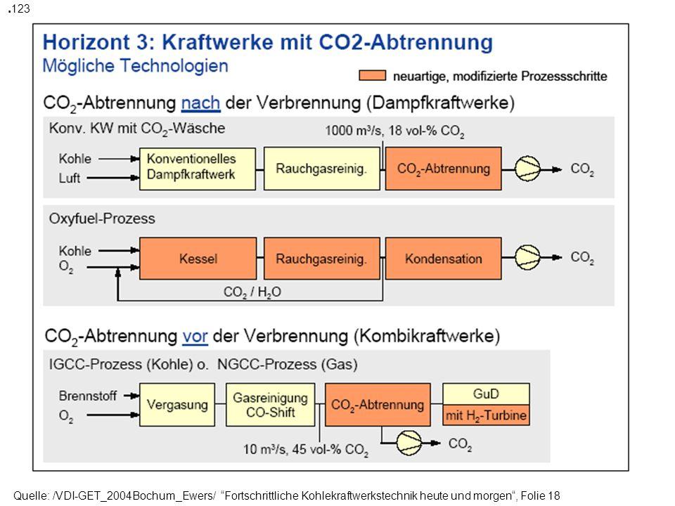 Quelle: /VDI-GET_2004Bochum_Ewers/ Fortschrittliche Kohlekraftwerkstechnik heute und morgen, Folie 21-oberer Teil Merkt euch das Zauberwort: CCS = Carbon Capture and Storage ausführliche Spezialbehandlung in der Vorlesungseinheit 2.5 ( V2.5*.ppt)( V2.5*.ppt