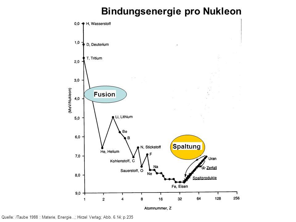 Das Lawson Kriterium: Tripelprodukt Praktische Zündbedingungen: Plasmadichte ca.