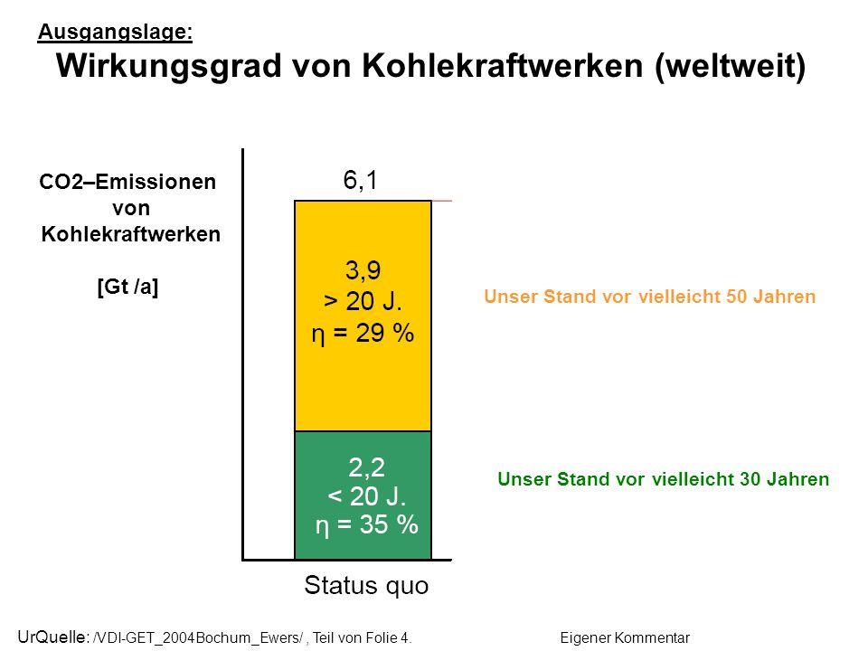 Quelle: /VDI-GET_2004Bochum_Ewers/ Fortschrittliche Kohlekraftwerkstechnik heute und morgen, Folie 2.