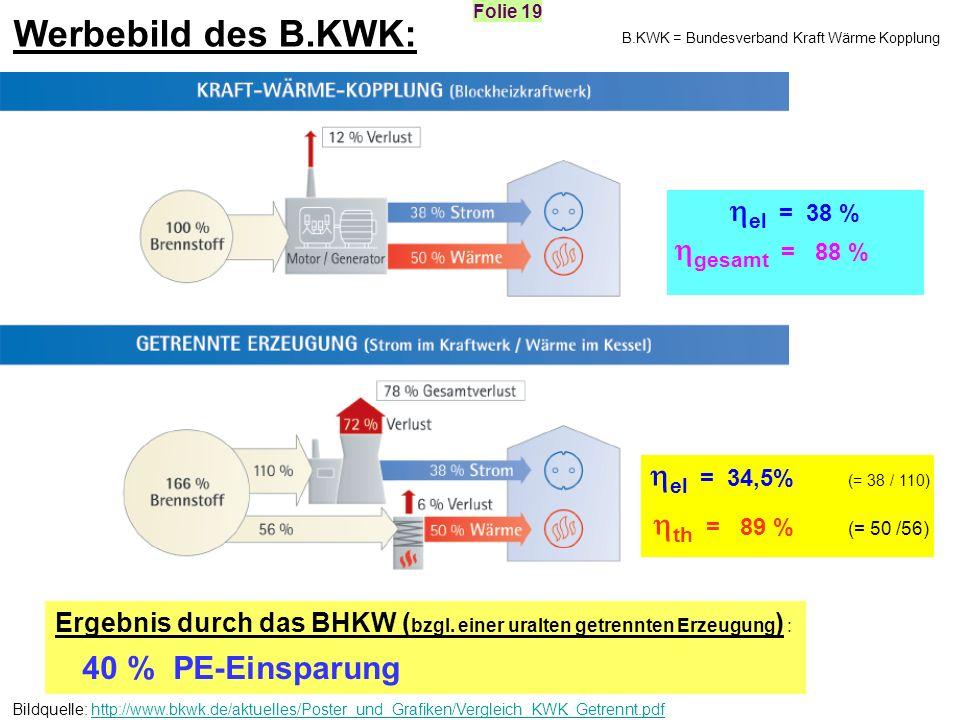 Werbebild des B.KWK: Ergebnis durch das BHKW ( bzgl. einer uralten getrennten Erzeugung ) : 40 % PE-Einsparung Bildquelle: http://www.bkwk.de/aktuelle