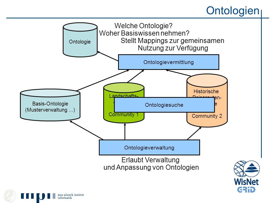 Ontologien Ontologie Landschafts- ontologie von Community 1 Historische Reiserouten- ontologie von Community 2 Ontologievermittlung Stellt Mappings zu