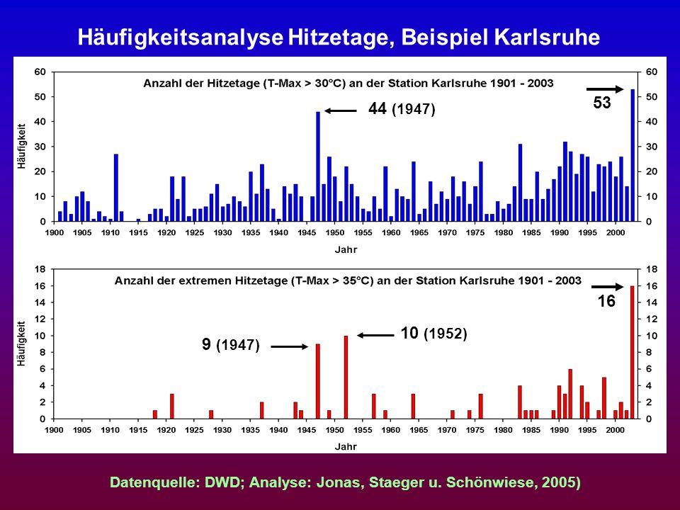 Häufigkeitsanalyse Hitzetage, Beispiel Karlsruhe 53 44 (1947) 16 10 (1952) 9 (1947) Datenquelle: DWD; Analyse: Jonas, Staeger u. Schönwiese, 2005)