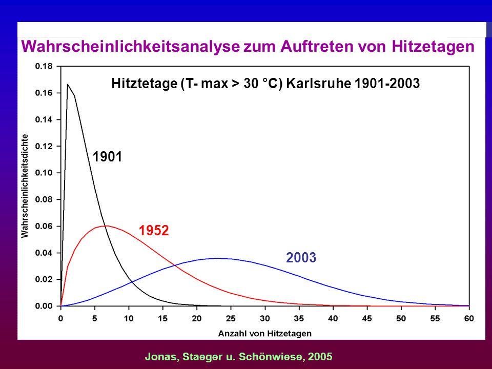 1901 1952 2003 Hitztetage (T- max > 30 °C) Karlsruhe 1901-2003 Wahrscheinlichkeitsanalyse zum Auftreten von Hitzetagen Jonas, Staeger u. Schönwiese, 2