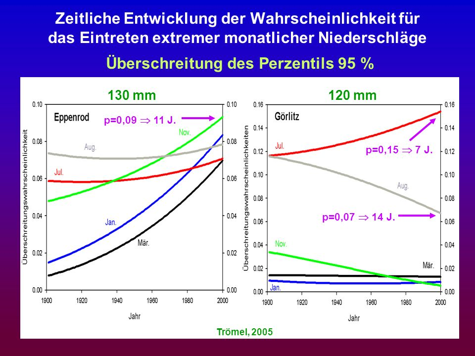 Zeitliche Entwicklung der Wahrscheinlichkeit für das Eintreten extremer monatlicher Niederschläge Überschreitung des Perzentils 95 % Trömel, 2005 130
