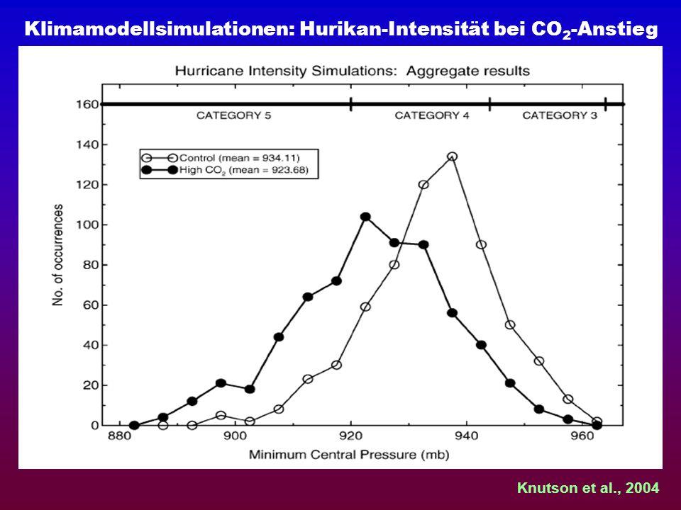 Klimamodellsimulationen: Hurikan-Intensität bei CO 2 -Anstieg Knutson et al., 2004