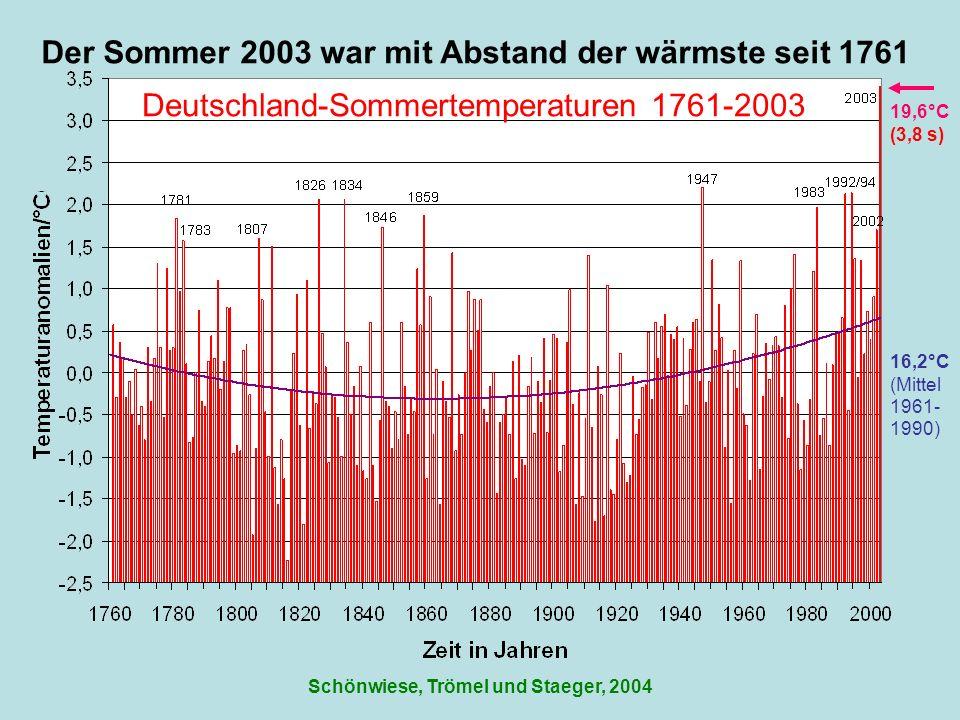 Deutschland-Sommertemperaturen 1761-2003 16,2°C (Mittel 1961- 1990) 19,6°C Schönwiese, Trömel und Staeger, 2004 Der Sommer 2003 war mit Abstand der wä