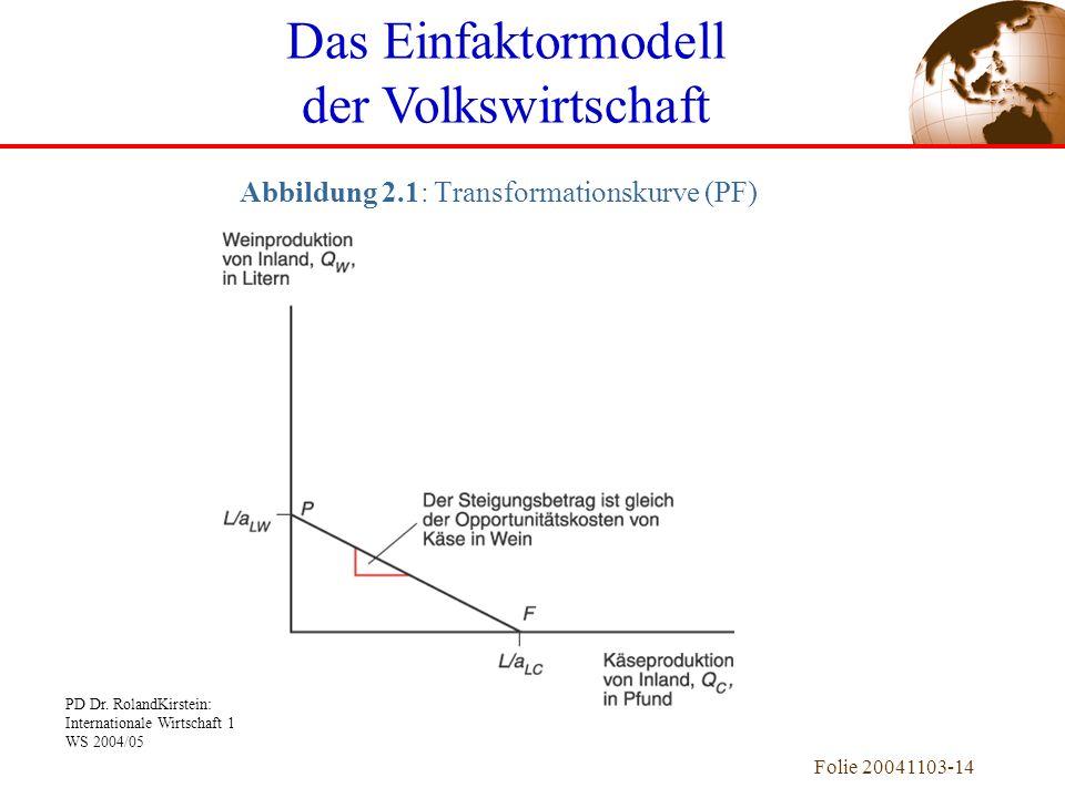PD Dr. RolandKirstein: Internationale Wirtschaft 1 WS 2004/05 Folie 20041103-14 Abbildung 2.1: Transformationskurve (PF) Das Einfaktormodell der Volks