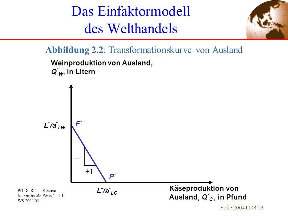 PD Dr. RolandKirstein: Internationale Wirtschaft 1 WS 2004/05 Folie 20041103-23 F*F* P*P* L * /a * LW L * /a * LC Weinproduktion von Ausland, Q * W, i
