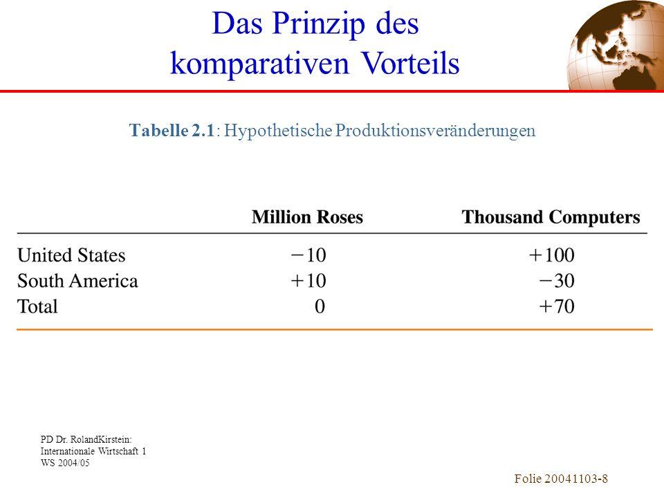 PD Dr. RolandKirstein: Internationale Wirtschaft 1 WS 2004/05 Folie 20041103-8 Tabelle 2.1: Hypothetische Produktionsveränderungen Das Prinzip des kom
