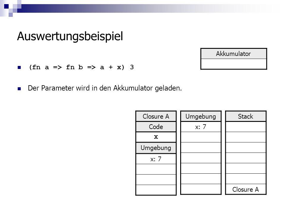 Auswertungsbeispiel (fn a => fn b => a + x) 3 Der Parameter wird in den Akkumulator geladen.