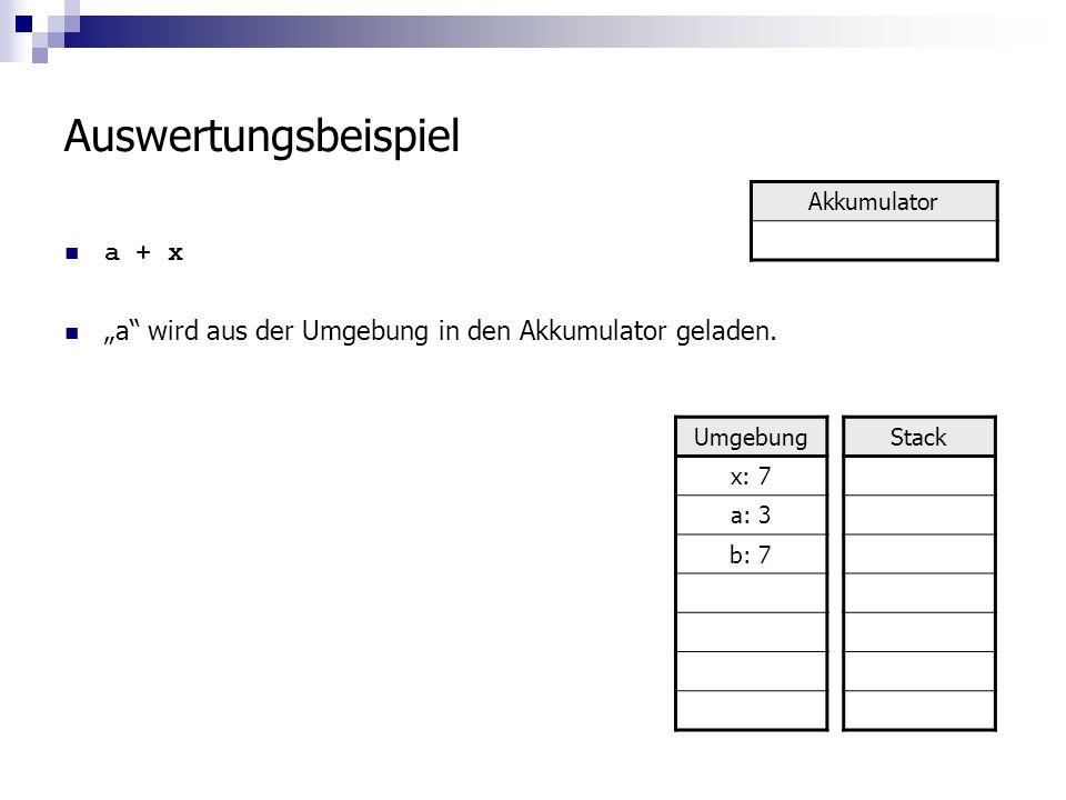 Auswertungsbeispiel a + x a wird aus der Umgebung in den Akkumulator geladen.