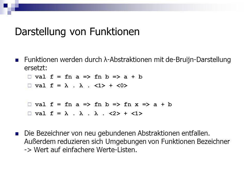 Darstellung von Funktionen Funktionen werden durch λ-Abstraktionen mit de-Bruijn-Darstellung ersetzt: val f = fn a => fn b => a + b val f = λ.
