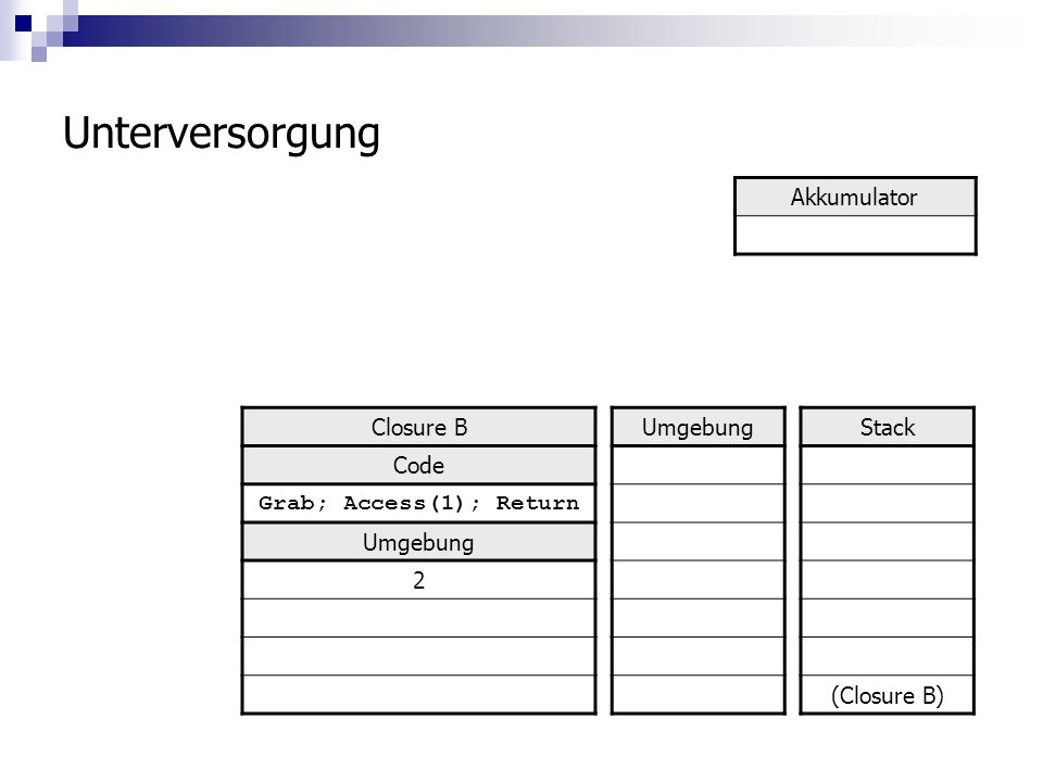 Unterversorgung Stack (Closure B) Umgebung Akkumulator Closure B Code Grab; Access(1); Return Umgebung 2