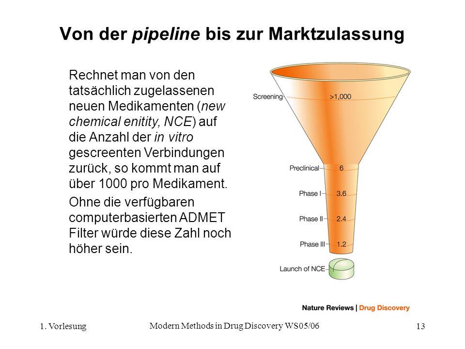 1. Vorlesung Modern Methods in Drug Discovery WS05/06 13 Von der pipeline bis zur Marktzulassung Rechnet man von den tatsächlich zugelassenen neuen Me