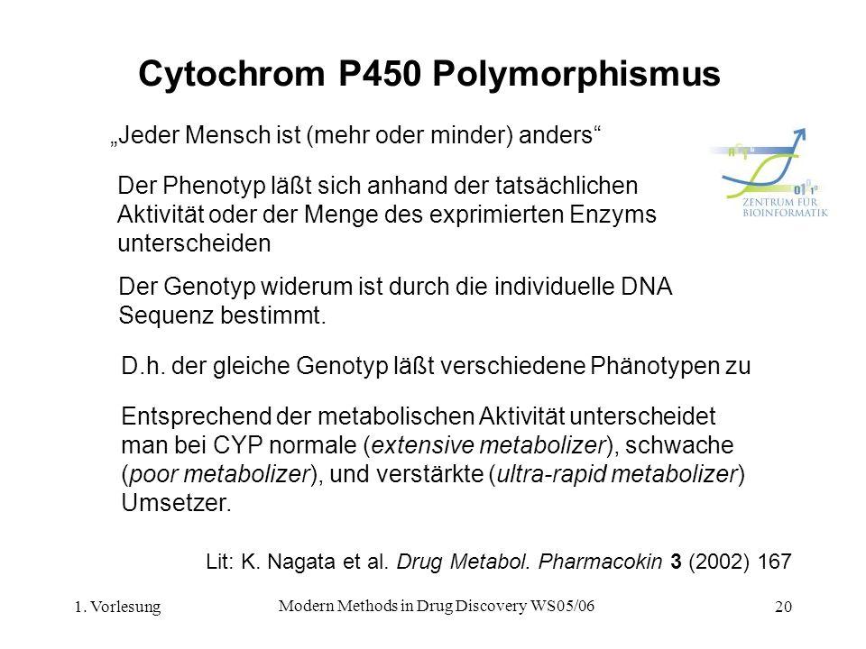 1. Vorlesung Modern Methods in Drug Discovery WS05/06 20 Cytochrom P450 Polymorphismus Jeder Mensch ist (mehr oder minder) anders D.h. der gleiche Gen
