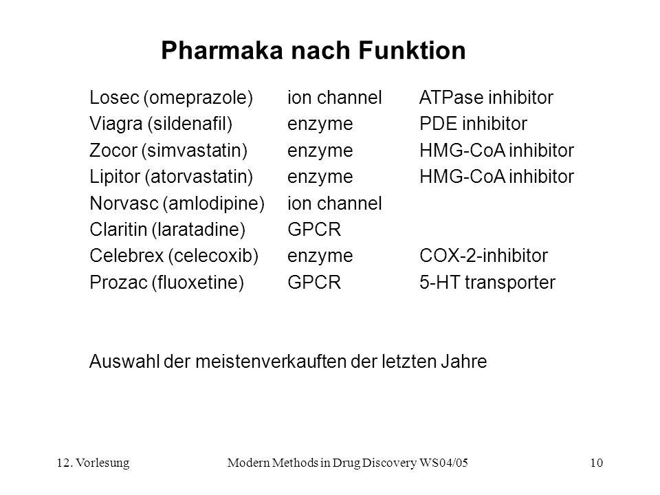 12. VorlesungModern Methods in Drug Discovery WS04/0510 Pharmaka nach Funktion Losec (omeprazole)ion channel ATPase inhibitor Viagra (sildenafil)enzym