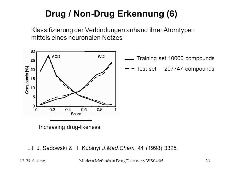 12. VorlesungModern Methods in Drug Discovery WS04/0523 Drug / Non-Drug Erkennung (6) Klassifizierung der Verbindungen anhand ihrer Atomtypen mittels