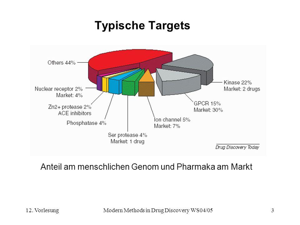 12. VorlesungModern Methods in Drug Discovery WS04/053 Typische Targets Anteil am menschlichen Genom und Pharmaka am Markt