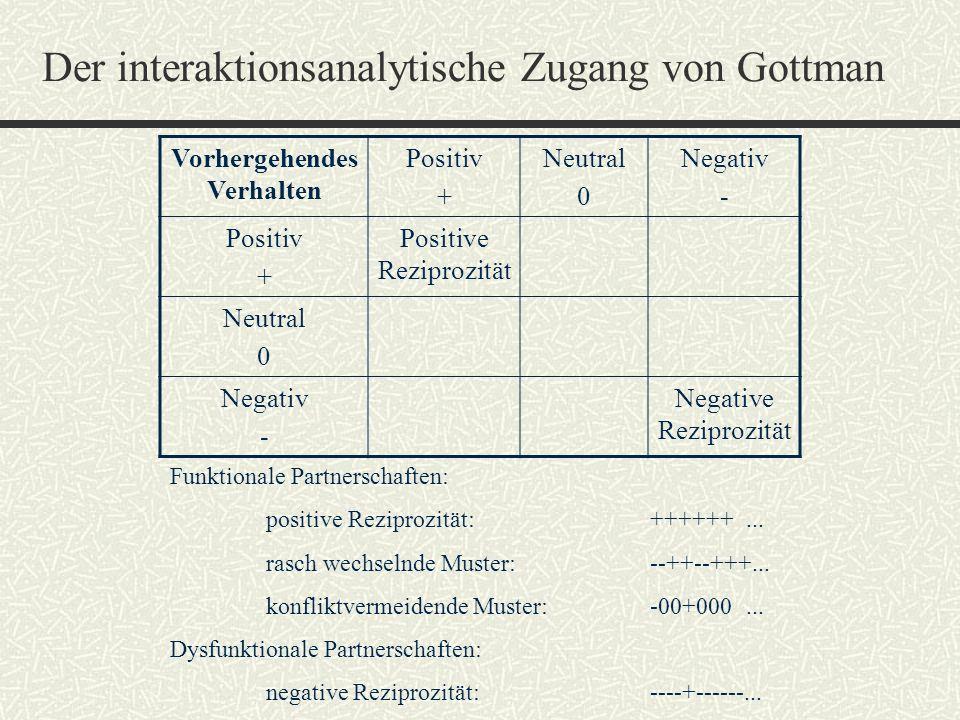 Der interaktionsanalytische Zugang von Gottman Vorhergehendes Verhalten Positiv + Neutral 0 Negativ - Positiv + Positive Reziprozität Neutral 0 Negati