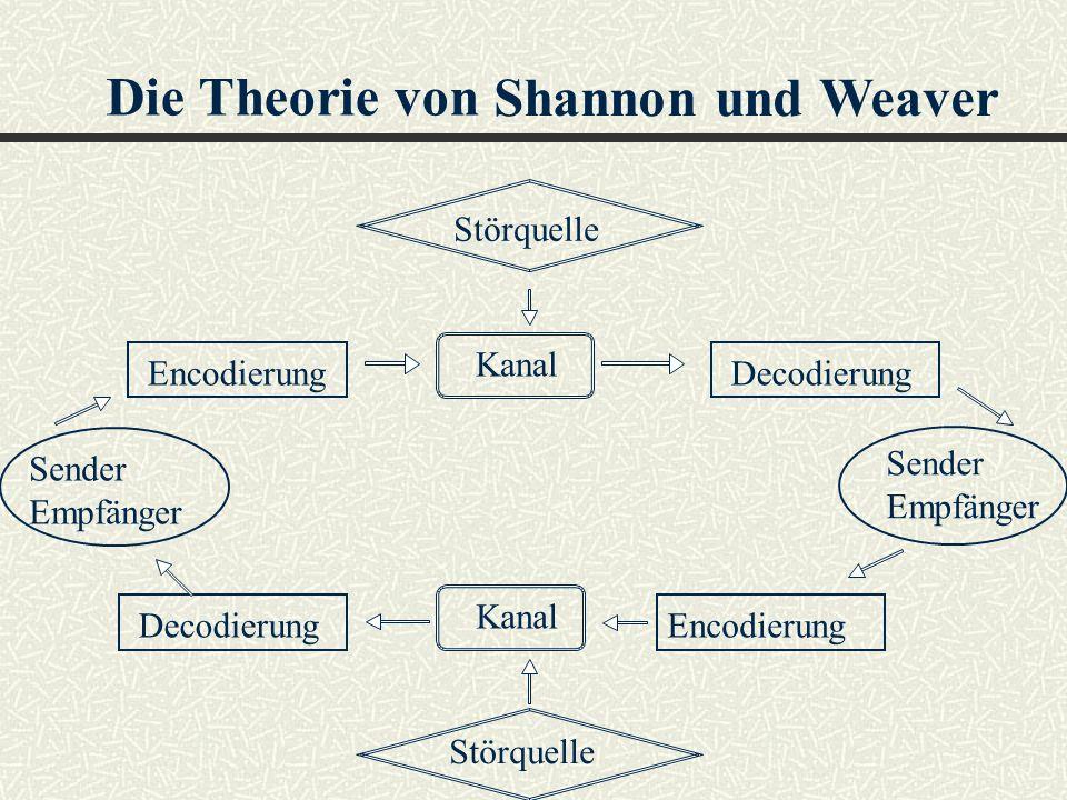 Die Theorie von Shannon und Weaver Störquelle Kanal DecodierungEncodierung DecodierungEncodierung Störquelle Sender / Empfänger Sender / Empfänger