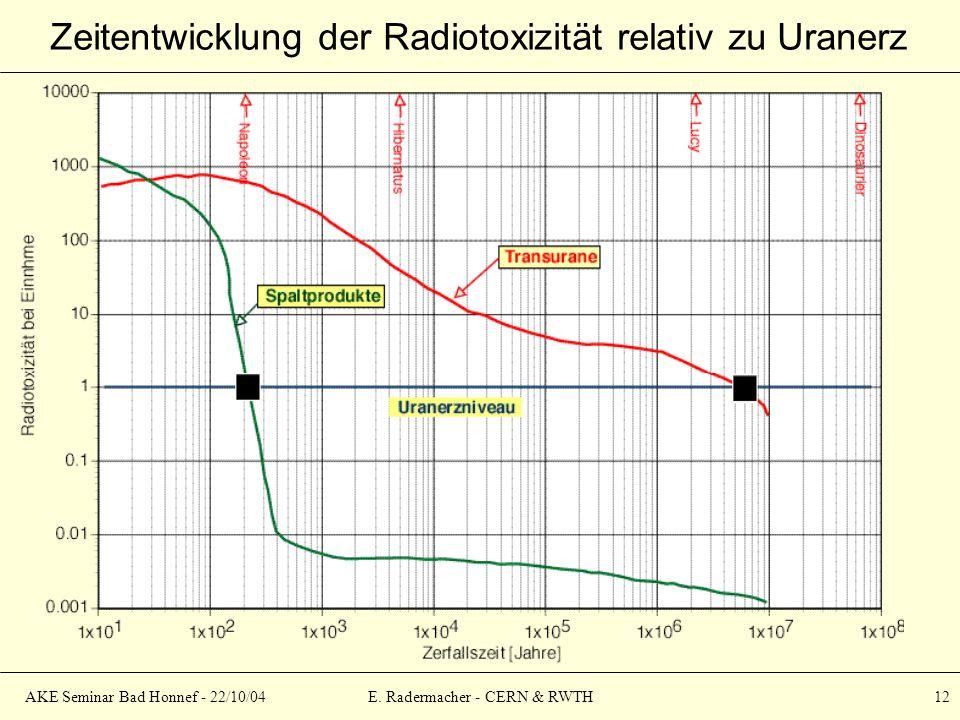 AKE Seminar Bad Honnef - 22/10/04E. Radermacher - CERN & RWTH 12 Zeitentwicklung der Radiotoxizität relativ zu Uranerz