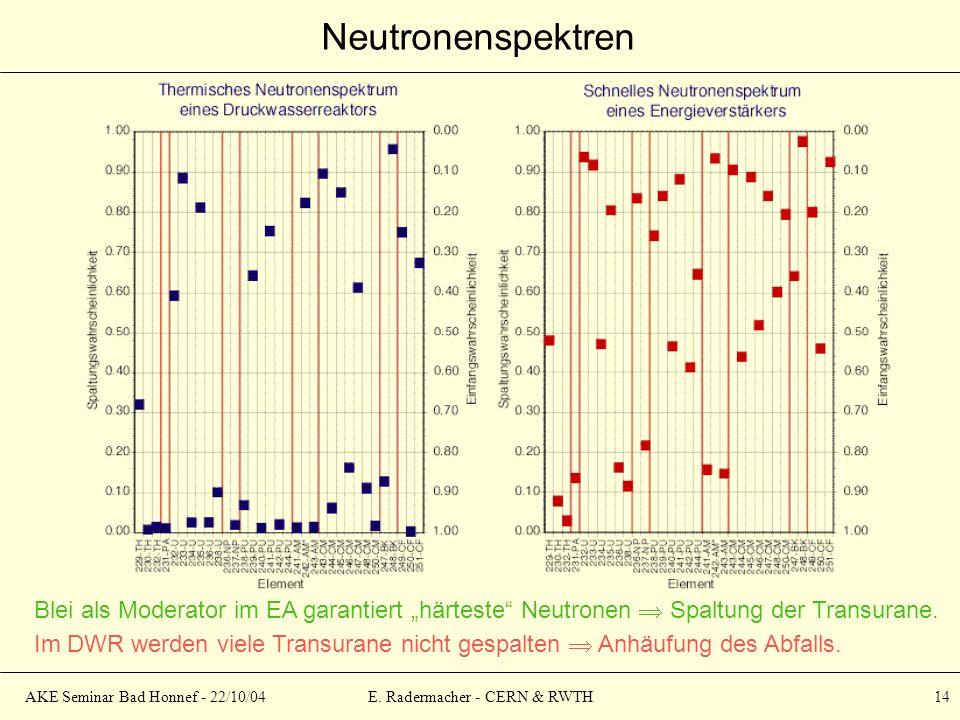AKE Seminar Bad Honnef - 22/10/04E. Radermacher - CERN & RWTH 14 Neutronenspektren Blei als Moderator im EA garantiert härteste Neutronen Spaltung der