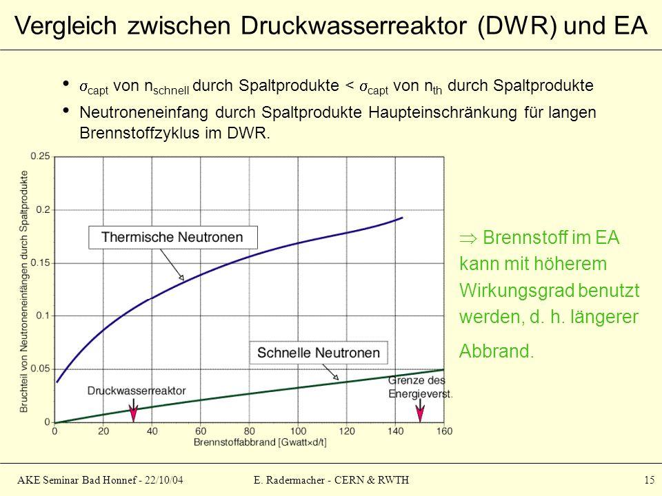 AKE Seminar Bad Honnef - 22/10/04E. Radermacher - CERN & RWTH 15 Vergleich zwischen Druckwasserreaktor (DWR) und EA capt von n schnell durch Spaltprod