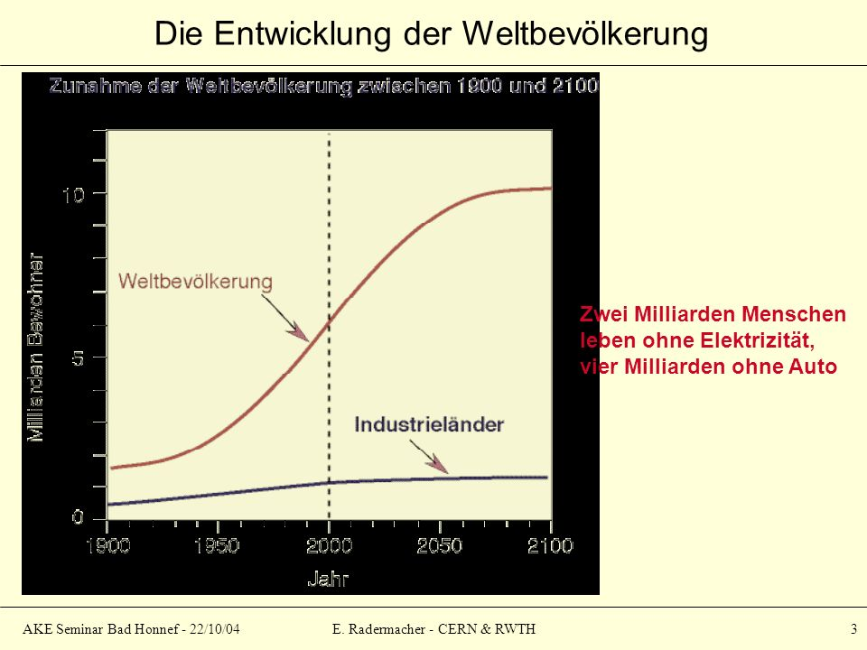 AKE Seminar Bad Honnef - 22/10/04E. Radermacher - CERN & RWTH 3 Die Entwicklung der Weltbevölkerung Zwei Milliarden Menschen leben ohne Elektrizität,