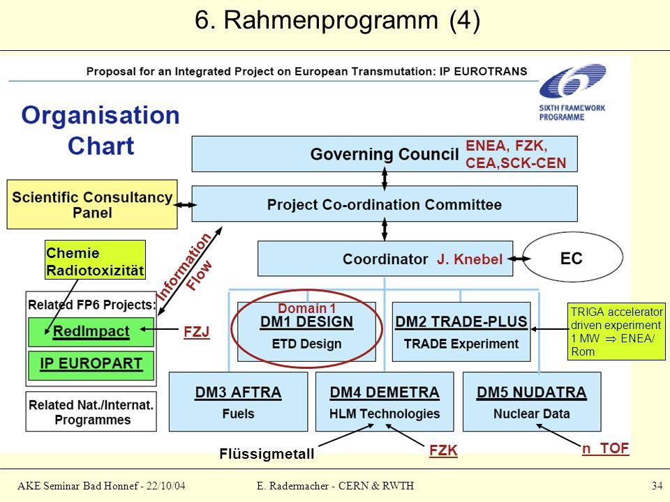AKE Seminar Bad Honnef - 22/10/04E. Radermacher - CERN & RWTH 34 6. Rahmenprogramm (4) Domain 1 Information Flow ENEA, FZK, CEA,SCK-CEN J. Knebel TRIG