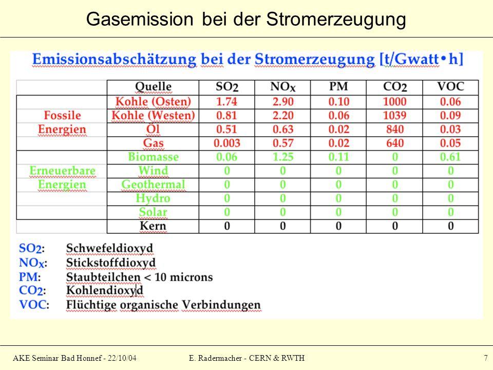 AKE Seminar Bad Honnef - 22/10/04E. Radermacher - CERN & RWTH 7 Gasemission bei der Stromerzeugung