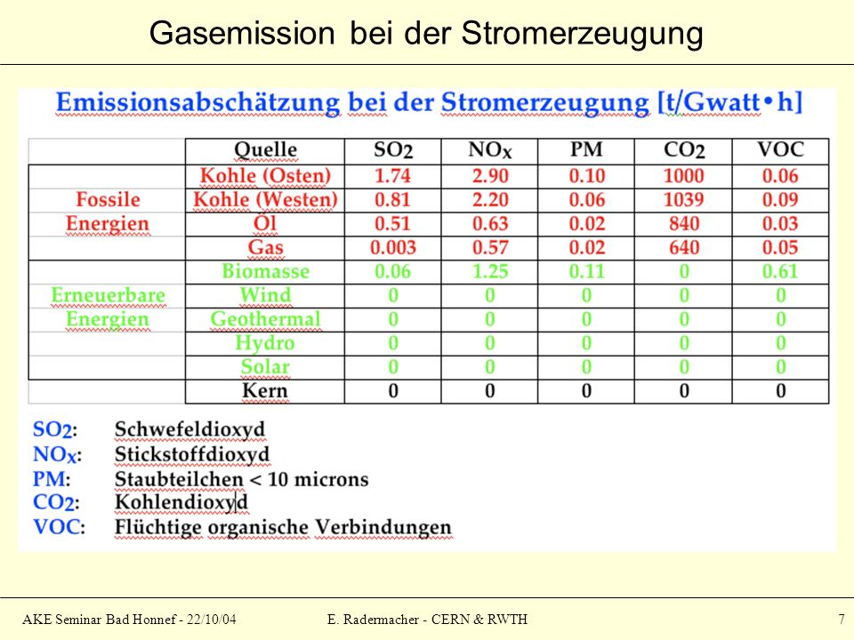 AKE Seminar Bad Honnef - 22/10/04E. Radermacher - CERN & RWTH 18 Die Energiebilanz