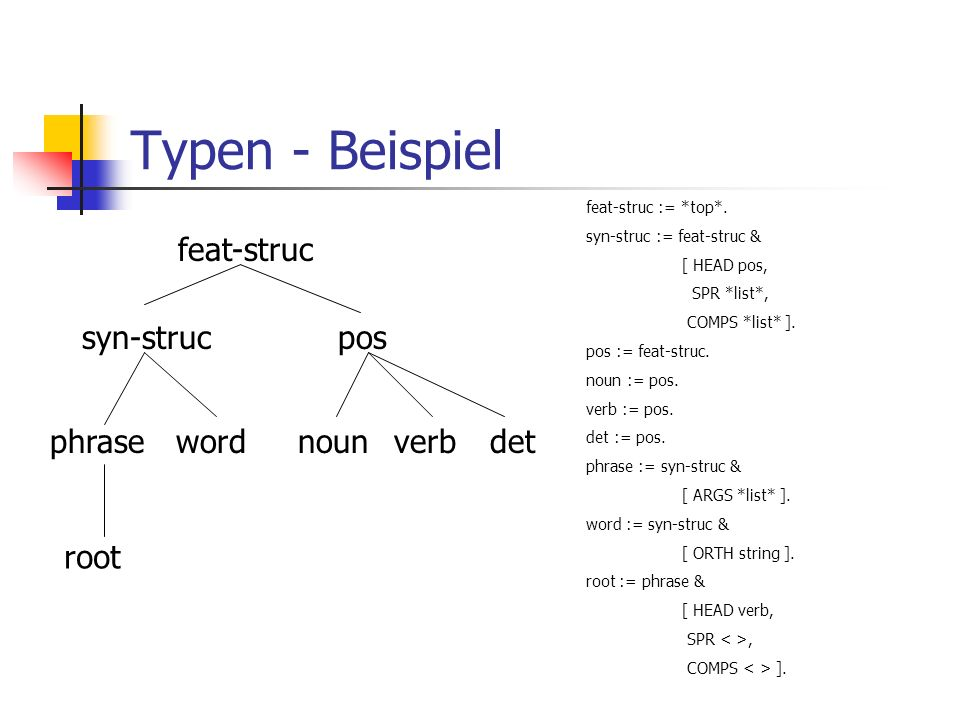 Typen - Beispiel feat-struc syn-strucpos nounverbdetphrase word root feat-struc := *top*. syn-struc := feat-struc & [ HEAD pos, SPR *list*, COMPS *lis