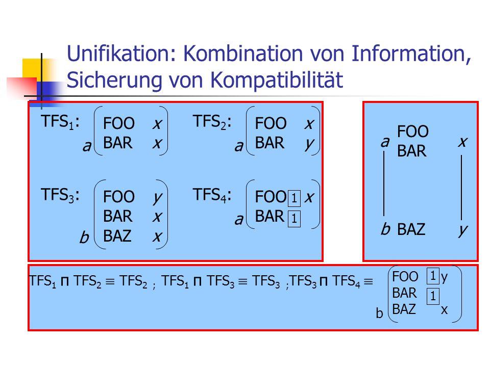 Unifikation: Kombination von Information, Sicherung von Kompatibilität TFS 1 : FOOx BARx a TFS 2 : FOOx BARy a TFS 3 : FOOy BARx BAZx b TFS 4 : FOOx B