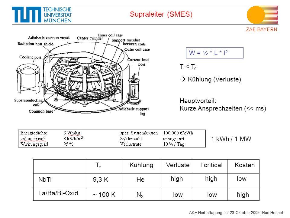 ZAE BAYERN AKE Herbsttagung, 22-23 Oktober 2009, Bad Honnef Supraleiter (SMES) T < T c Kühlung (Verluste) W = ½ * L * I 2 NbTi La/Ba/Bi-Oxid TcTc 9,3