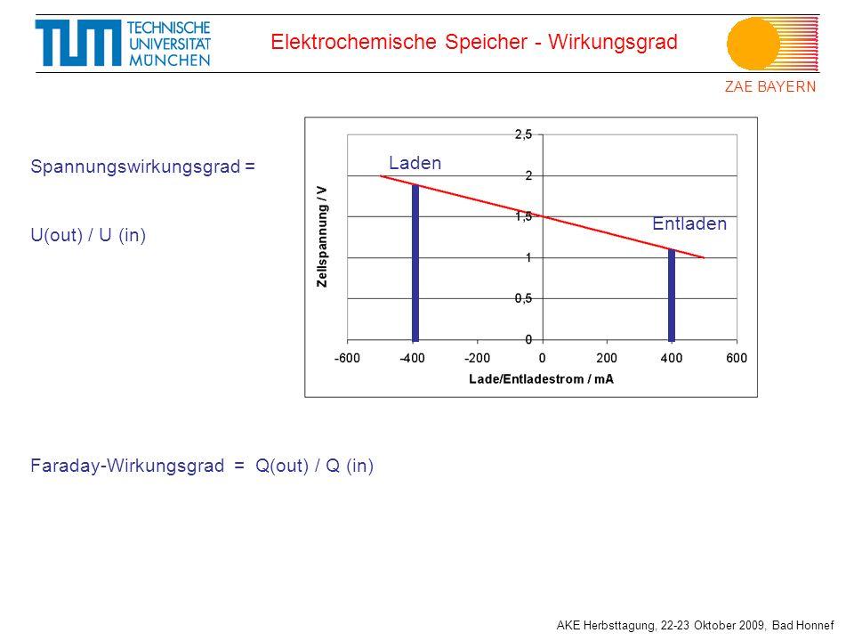 ZAE BAYERN AKE Herbsttagung, 22-23 Oktober 2009, Bad Honnef Elektrochemische Speicher - Wirkungsgrad Laden Entladen Spannungswirkungsgrad = U(out) / U