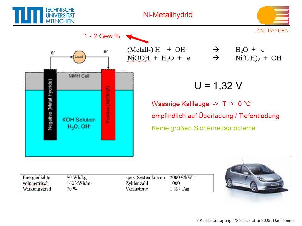 ZAE BAYERN AKE Herbsttagung, 22-23 Oktober 2009, Bad Honnef Ni-Metallhydrid U = 1,32 V 1 - 2 Gew.% Wässrige Kalilauge -> T > 0 °C empfindlich auf Über
